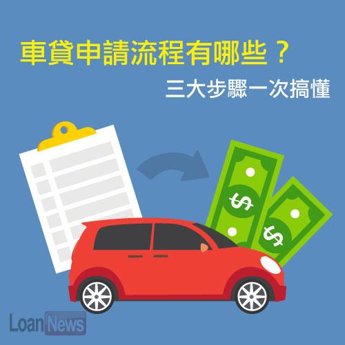 車貸申請流程