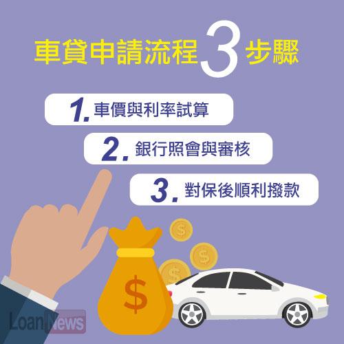 車貸申請流程有哪些